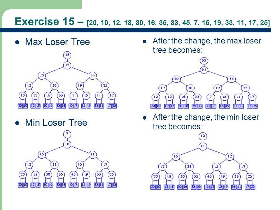 Exercise 15 – [20, 10, 12, 18, 30, 16, 35, 33, 45, 7, 15, 19, 33, 11, 17, 25] Max Loser Tree. Min Loser Tree.